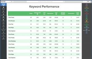 Keyword-performance-report